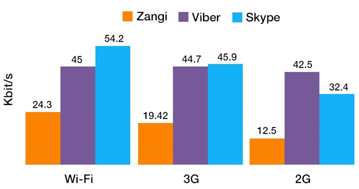 zangi viber skype comarison
